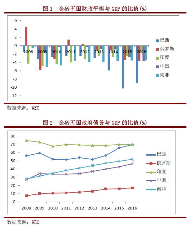 新闻动态 > 焦点评论 >    基础设施不足是除中国外金砖国家经济发展