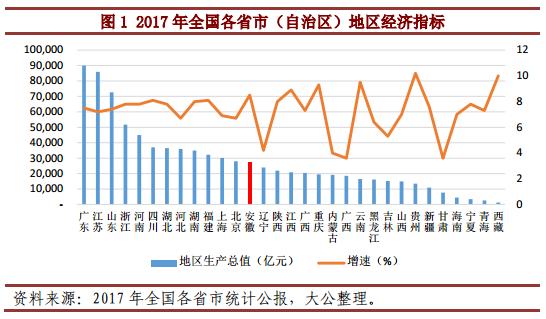 理论研究 > 行业研究 >    2009年,安徽省经济总量首次突破万亿,但自2